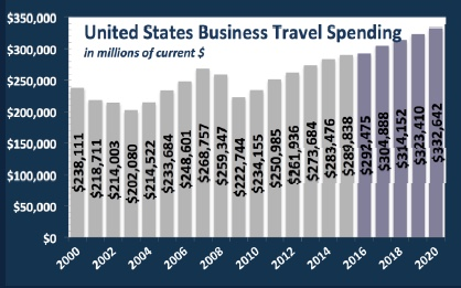 united-states-business-travel-spending